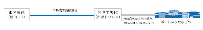 東京方面より